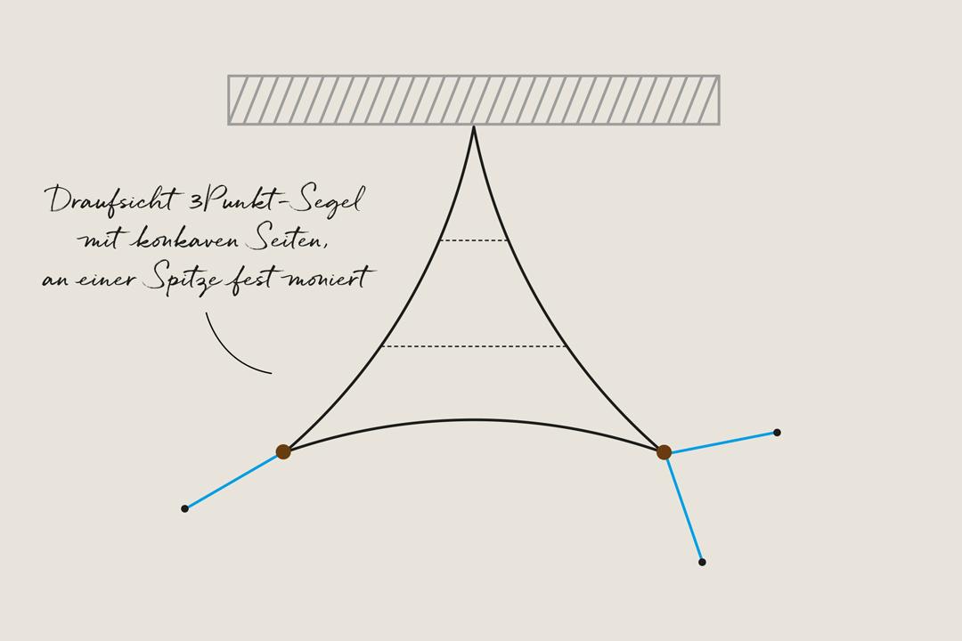 Draufsicht 3Punkt-Segel konkave Seiten mit Spitze an Wand montiert