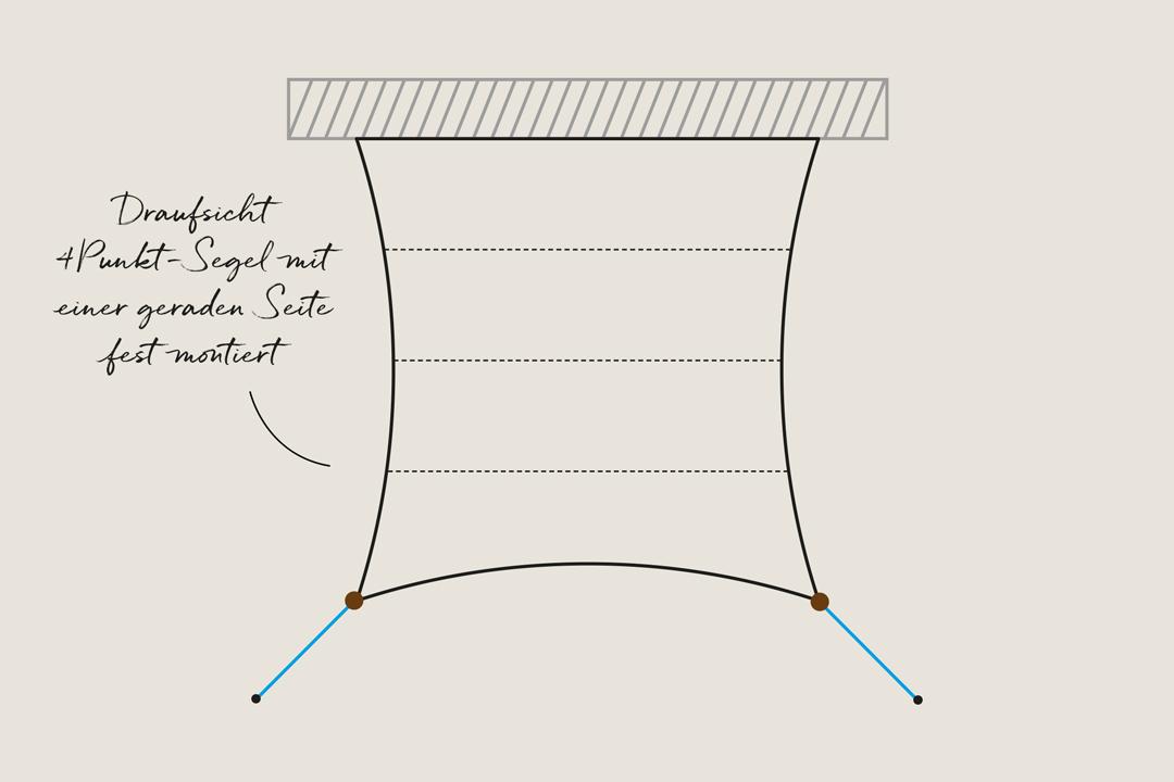 Draufsicht 4Punkt-Segel Wandmontage